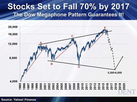 The Next Generational Bust Is Coming, Stock Market 70% Collapse :: The Market Oracle :: Financial Markets Analysis & Forecasting Free Website | stock market | Scoop.it