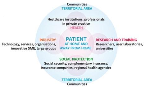 La e-santé, c'est quoi ? Ça sert à quoi ? - E-Health Centre | Nouveaux enjeux de santé, et technologies | Scoop.it