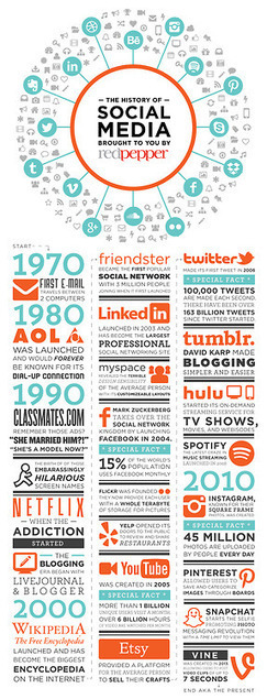 redpepper / The history of social media as told by us.  | The 21st Century | Scoop.it