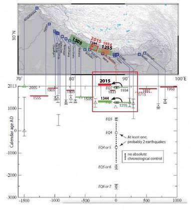 Séisme au Népal : les données de la géophysique qui l'expliquent | Tout le web | Scoop.it