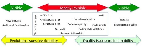 On Technical Debt: An Interview with Philippe Kruchten | Javalobby | Technical Debt & Code Quality | Scoop.it