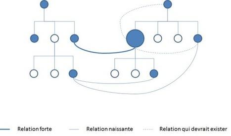 Quand le réseau social d'entreprise devient un outil de management | Formation entreprise RSE | Scoop.it