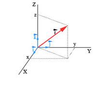 1. Conceptos previos: Velocidad y aceleración | Asignaturas españolas | Scoop.it