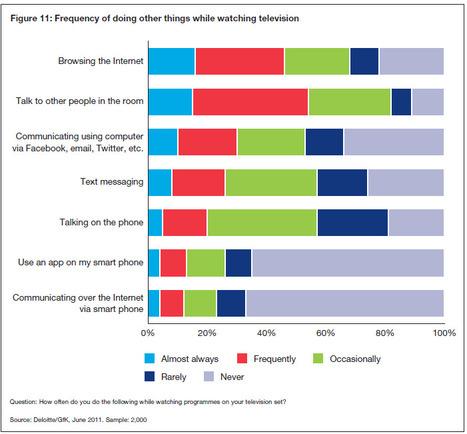 Social TV: Measuring engagement of connected audiences | Radio 2.0 (En & Fr) | Scoop.it