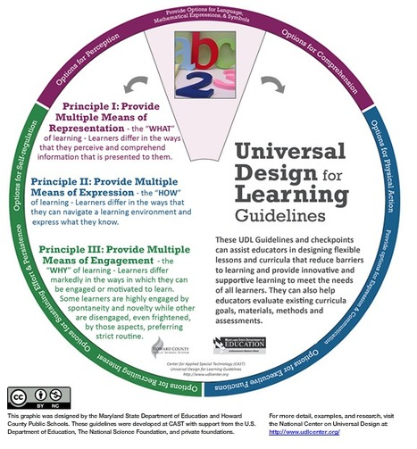 Universal Design for Learning - Interactive Wheel | UDL & ICT in education | Scoop.it