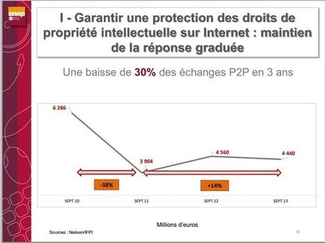 Hadopi : le SNEP veut garder la riposte graduée, et plus encore | Libertés Numériques | Scoop.it