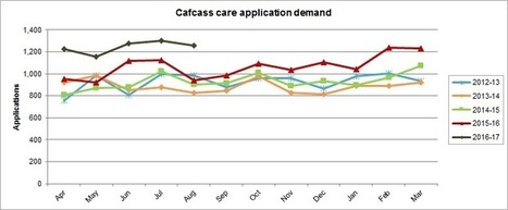 Cafcass - Putting children and young people first in the family courts | > Leaflets & resources > Organisational material > Care and Private law demand statistics > Care demand statistics | Children In Law | Scoop.it