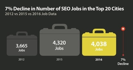 SEO Jobs and Salaries Down in 2016, But Why? | Content Strategy |Brand Development |Organic SEO | Scoop.it