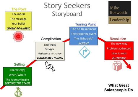 Boring Your Prospect to Death? Revive them with a Story | Beyond Marketing | Scoop.it