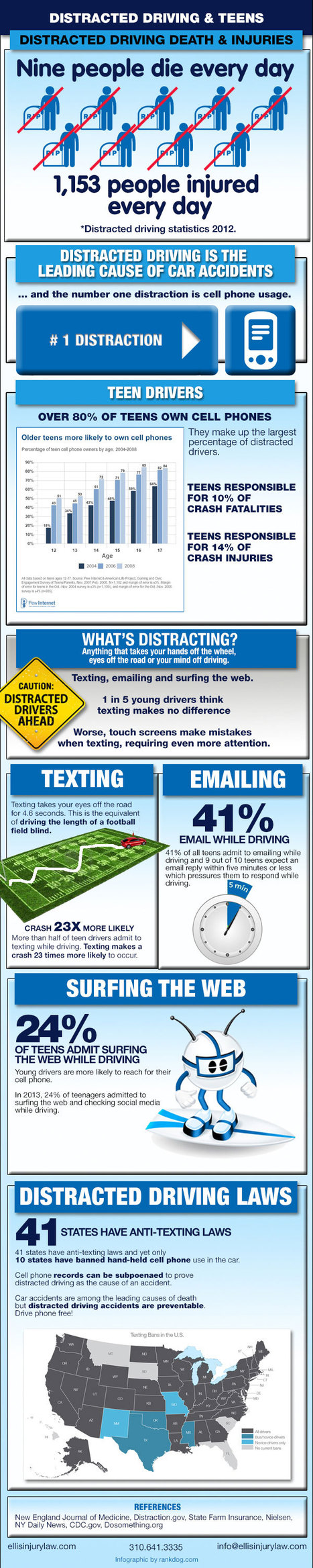Teen Texting and Driving Accidents - Epidemic of Distracted Driving | Nebraska and National Accident, Injury & Disability Information | Scoop.it