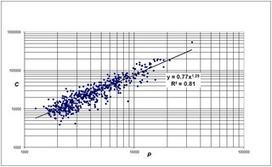 Universities Scale Like Cities   Papers   Scoop.it