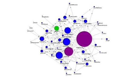 The Network Thinkers: Arrows on Twitter | Social Network Analysis #sna