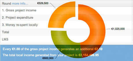 LM3online | Calculate local economic impact and sustainability | Third Sector | Scoop.it