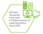 Dell E-Waste Recycling Tops 1.4bn Pounds   Inspiring Sustainable ICT   Scoop.it