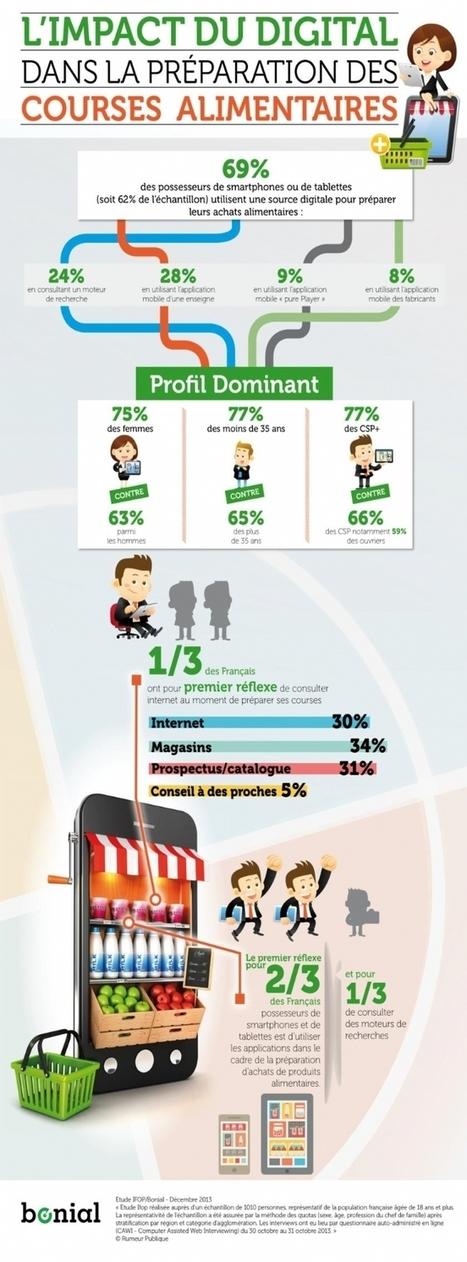 Infographie   Le recours au digital pour préparer ses courses alimentaires   Marketing Hybride - Innovations   Scoop.it