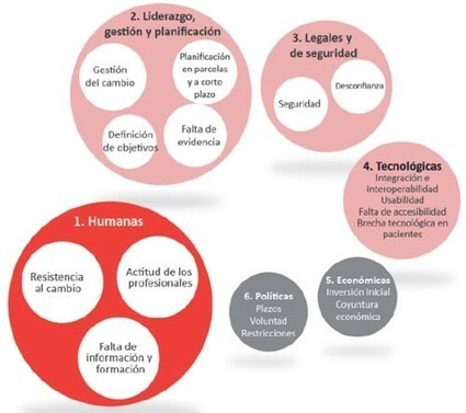 #ConTIC: ¿Seguimos desperdiciando el potencial de la e-Health o nos lanzamos a la acción? | Sanidad TIC | Scoop.it