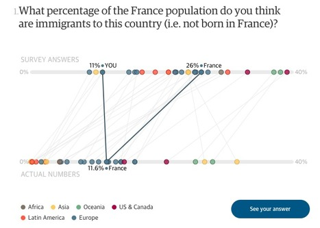 How well do you really know your country? Take our quiz | Journalisme graphique | Scoop.it