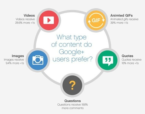 Google+ Tips From the Experts: 13 Ways to Gain the Most Engagement | Blogging | Scoop.it