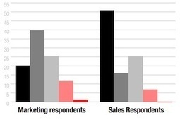 How Well Are B2B Marketing and Sales Teams Working Together? | Marketing, écosystème en mode numérique | Scoop.it