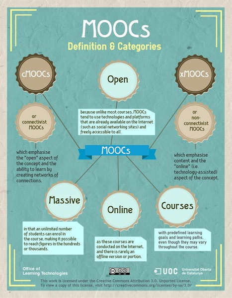 The State of the MOOC | Wiki_Universe | Scoop.it