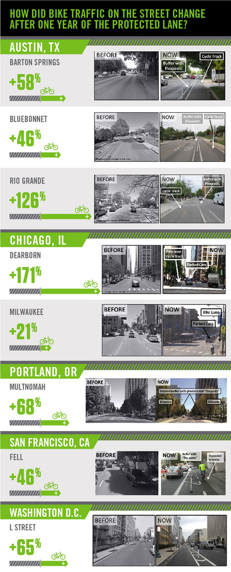 The protected bike lane ridership bump, city by city (infographic)   Placemaking   Scoop.it