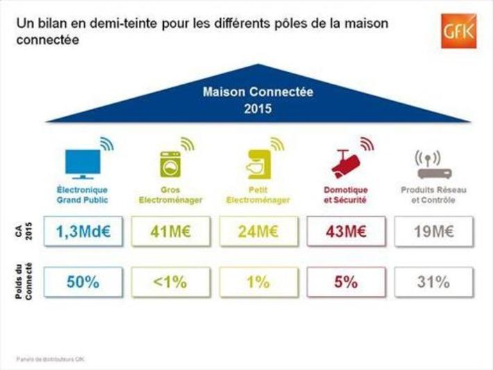 Les ventes d'objets connectés ont progressé en 2015 selon GfK - Aruco | Internet du Futur | Scoop.it
