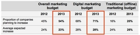 71% of businesses plan to increase digital marketing budgets this year: report | Just Good To Know Info From Marketing Hub | Scoop.it