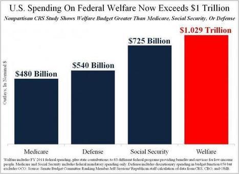 Welfare Spending Now Largest Budget Item | Future America Elements | Scoop.it