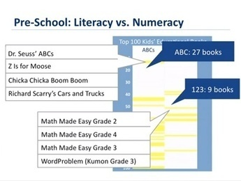 Why Publishers Should Help Kids Combat Math Anxiety - GalleyCat | Making Mathematics Accessible and Meaningful & Alleviating Math Anxiety | Scoop.it