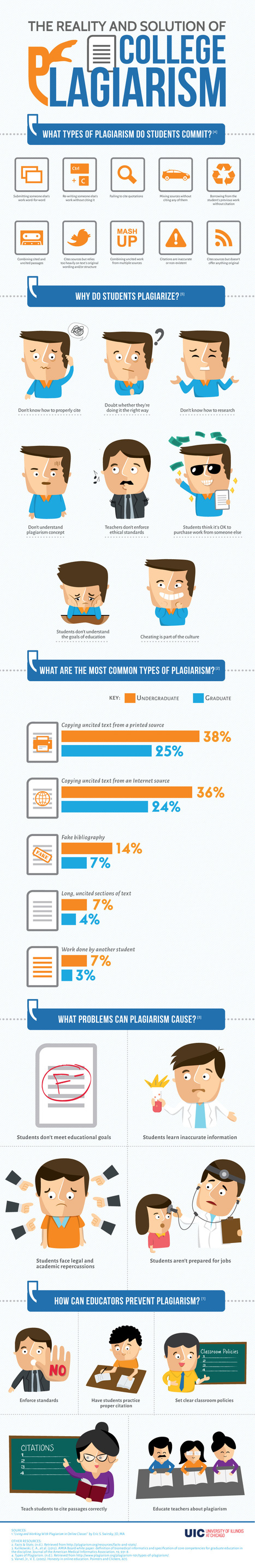 The College Plagiarism Infographic   Technology Tips for Teachers   Scoop.it