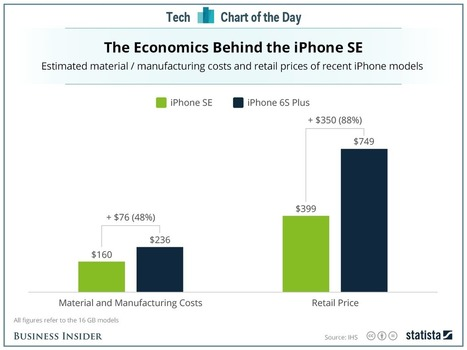 Apple's cheap new iPhone is a bargain compared to its high-end models | The Perfect Storm Team Mobile | Scoop.it