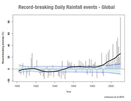 Record Rain Events a Global Pattern | Climate Denial Crock of the Week | GarryRogers Biosphere News | Scoop.it