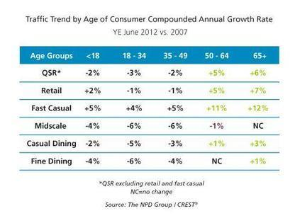 """Boom, Boom, Boom, Boom…Boomers Are the """"It"""" Generation for Restaurants 