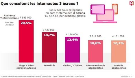 [Etude] Plus de 17 millions de Français se connectent à Internet via trois écrans | Usages web et mobiles, tendances et comportements d'achat | Scoop.it