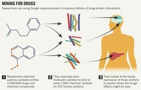 Google supercomputers rank billions of drug interactions and predict mechanisms of action solely through computation | Amazing Science | Scoop.it