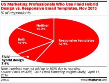Marketers Choose Responsive Email Templates Over Fluid Hybrid Design - eMarketer | The Marketing Technology Alert | Scoop.it