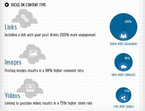 6 Ways to Promote Content on LinkedIn | LinkedIn Marketing Strategy | Scoop.it