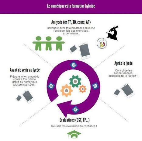 L'apprentissage hybride : un changement de posture pédagogique ! | Numérique & pédagogie | Scoop.it