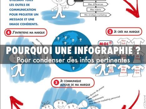 [Outils] 5 Outils pour réaliser des Infographies | Valérie Thuillier, Community Manager | Community Management | Scoop.it