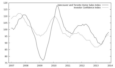 Where the investor confidence goes the RE goes | Toronto and GTA Real Estate charts | Scoop.it