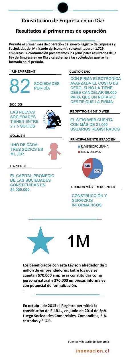 Infografía: Empresas en un día - Resultados al primer mes de operación   Prionomy   Scoop.it