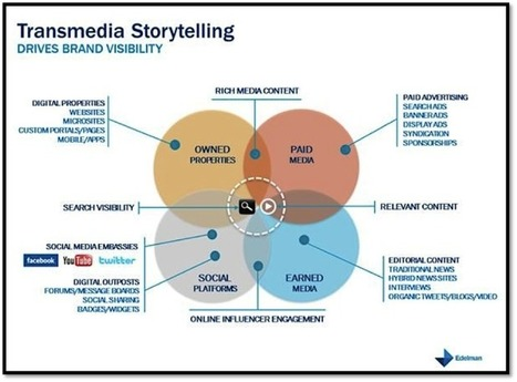 4 Steps to Transmedia Marketing | Transmedia: Storytelling for the Digital Age | Scoop.it