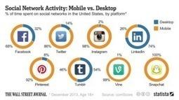 Réseaux sociaux : préférés sur PC ou mobile ? - CommentCaMarche.net | digistrat | Scoop.it