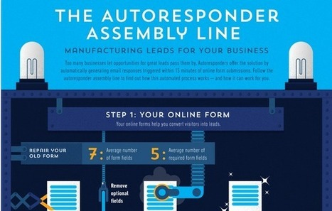 The B2B Marketing Autoresponder Assembly Line [Infographic] | Beyond Marketing | Scoop.it
