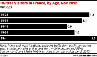 Twitter explose en France en 2012, aupres des jeunes et des moins jeunes !   24h00-SocialMedia   Scoop.it