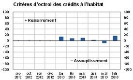 Immobilier août 2013 : les chiffres du mois   Proxica   Scoop.it