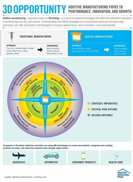 3D opportunity: Additive manufacturing paths to performance, innovation, and growth (infographic) | Space Technologies | Scoop.it