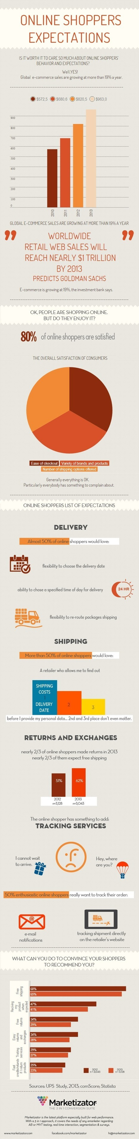 Online shoppers expectations | Digital marketing | Scoop.it