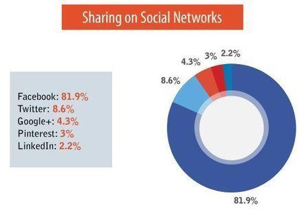 Partages sociaux : 81,9% sur Facebook, 8,6% sur Twitter et 4,3% sur Google+ | community management | Scoop.it