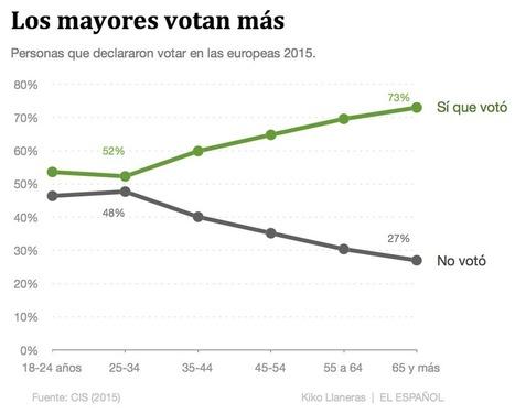Cuatro gráficos que explican el voto de los pensionistas españoles | La R-Evolución de ARMAK | Scoop.it
